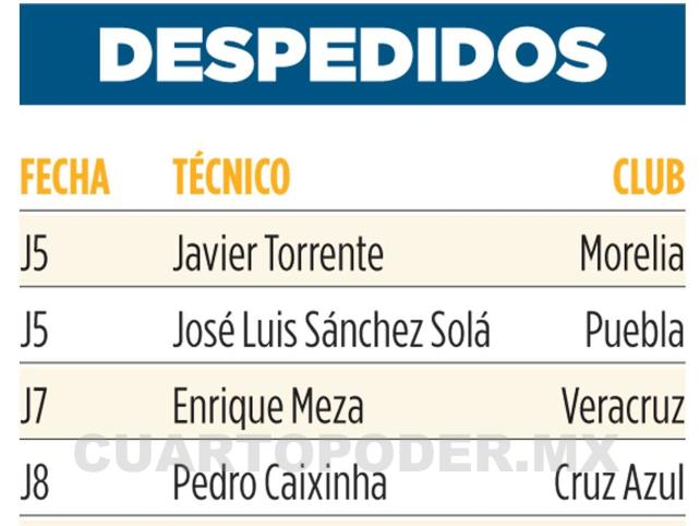 Los técnicos cesados en el Apertura 2019