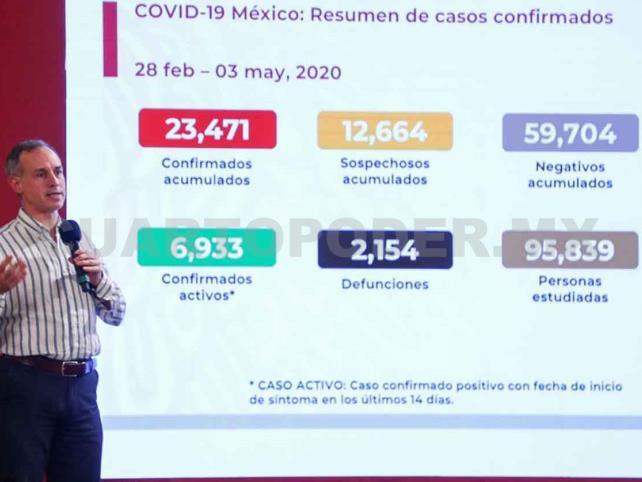 México llega a 23 mil 471 casos de Covid-19