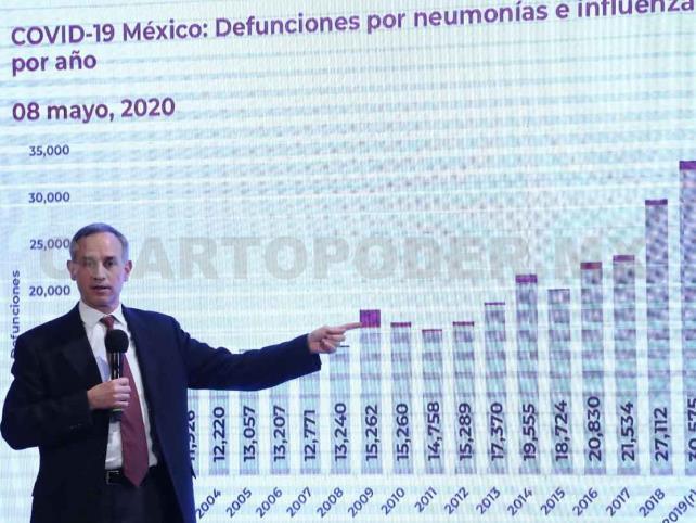 México supera los tres  mil muertos por Covid-19
