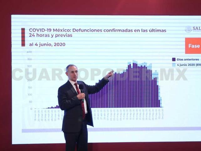 México llega a nuevo máximo de casos por Covid-19